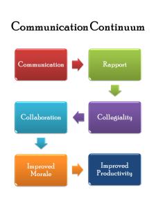 9435f-communication